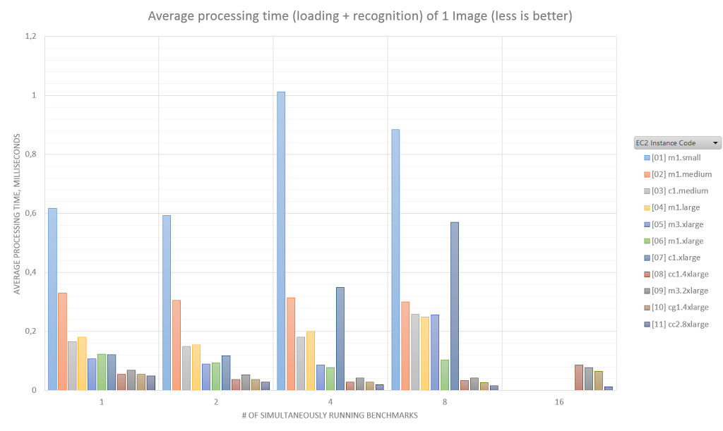 avg-image-processing-time-ms