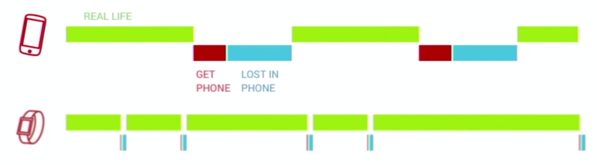 Google Phone Usage Research