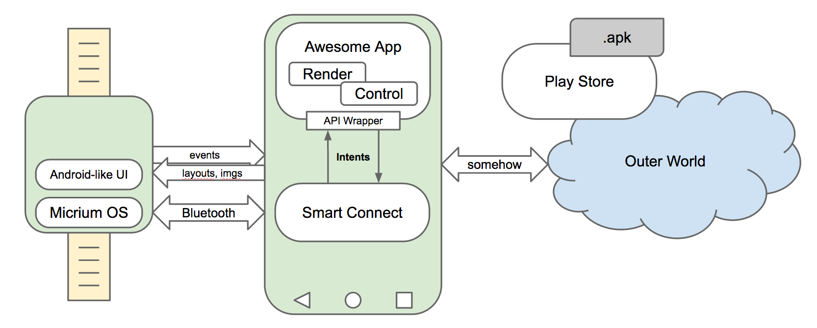 Sony SmartWatch Architecture