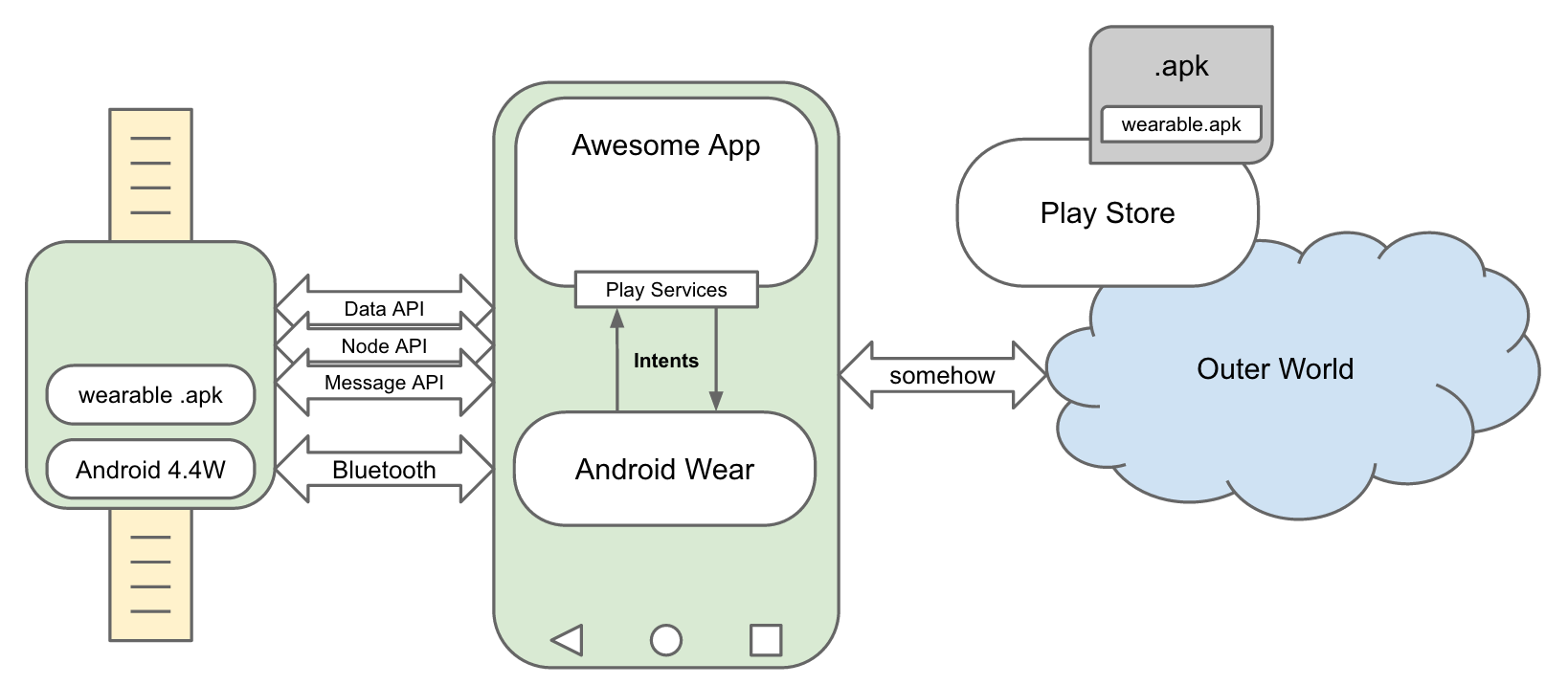 Android Wear Architecture