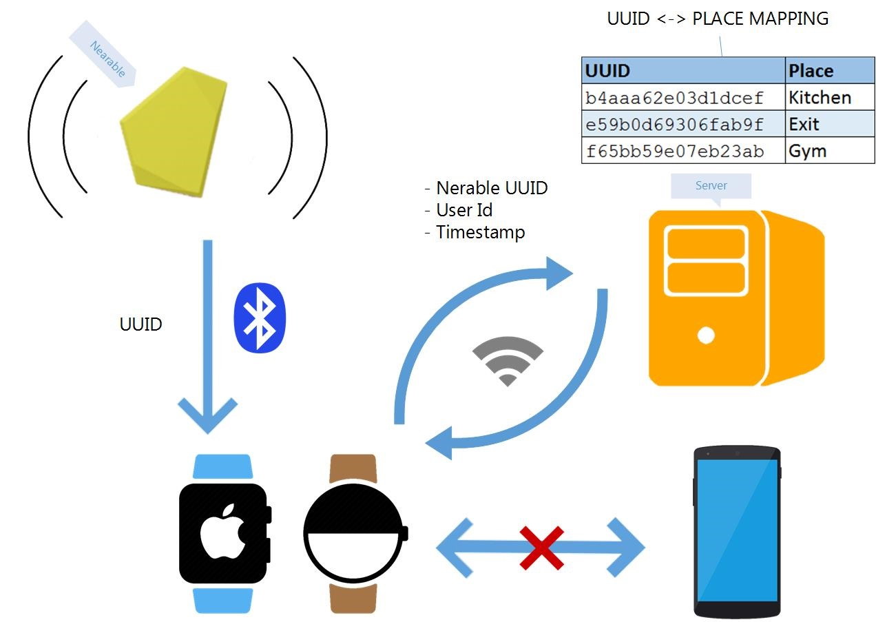 Nearables Wearables: Connecting Beacons with Smartwatches