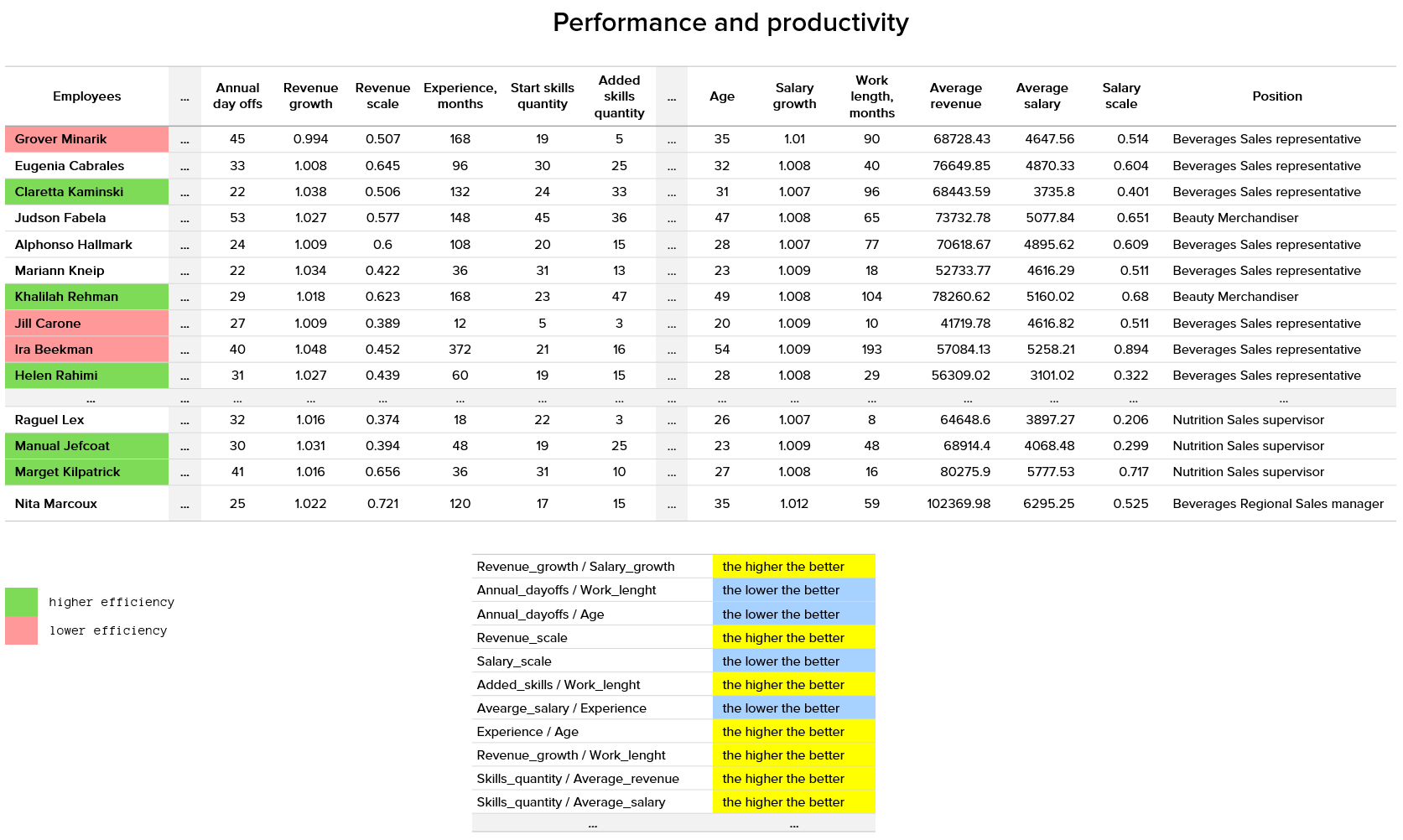 Predictive workforce analytics 7