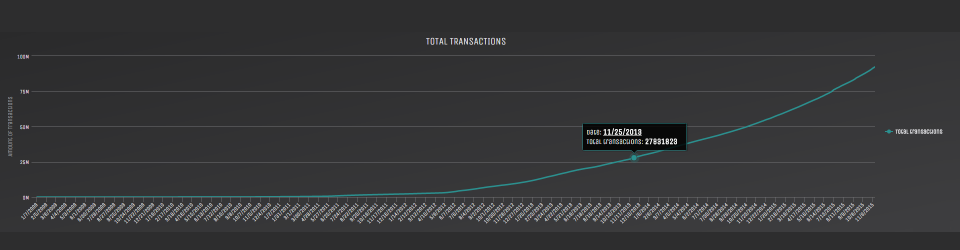 blockchain transactions over 5 years