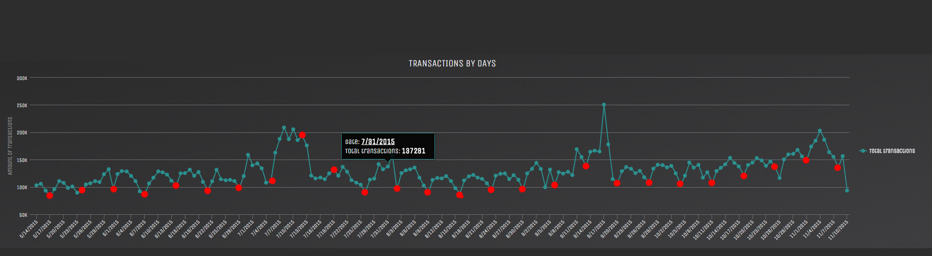 blockchain transactions split by days over the period of the last 180 days