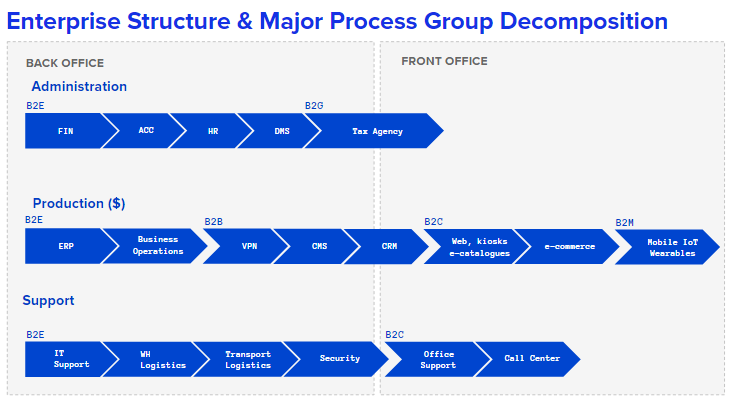 Enterprise structure and Major Process Group Decomposition
