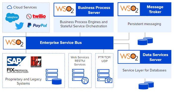 Enterprise ready integration