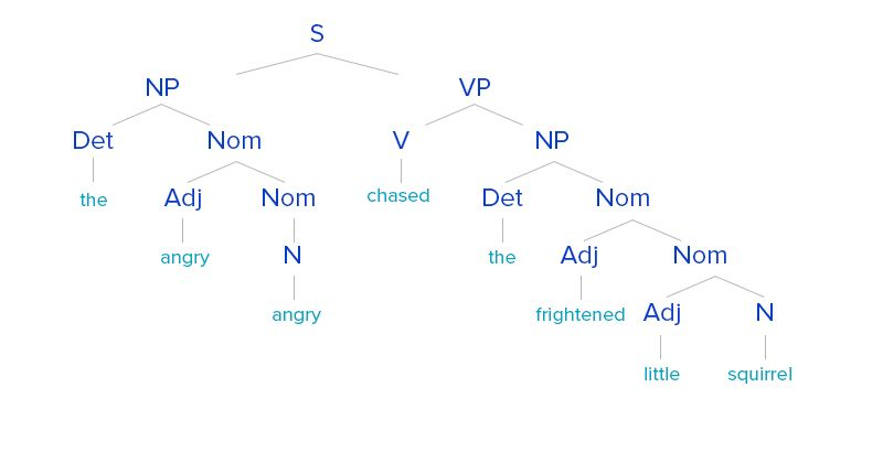 Examples of chunking / dependency parsing, hyponyms and words interpretates