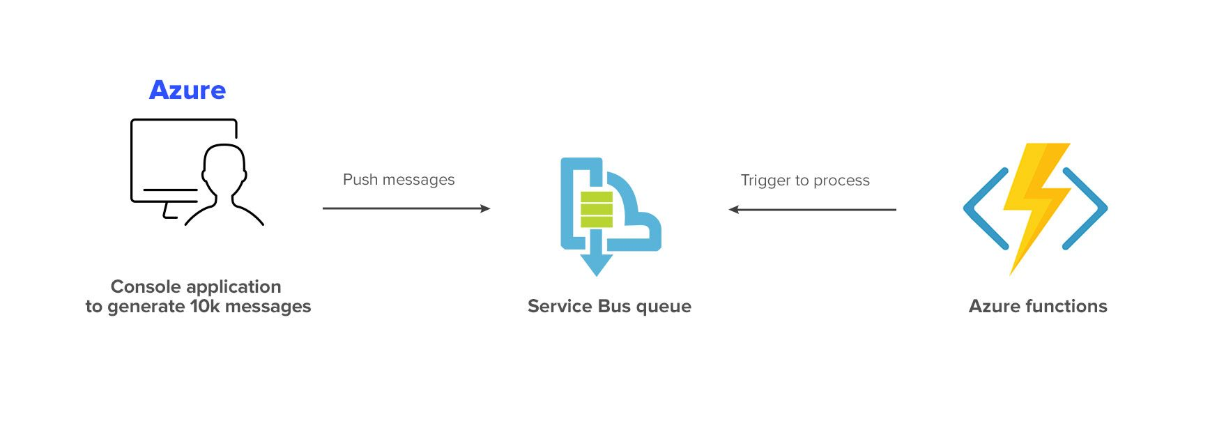 Azure Vs Aws Comparison Which Works Best For Serverless Architecture Eleks Labs