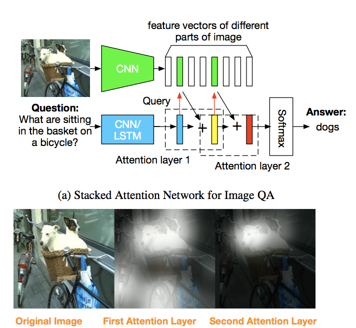 Stacked Attention Networks for Image Question Answering
