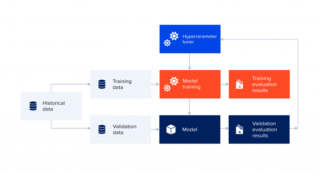The Data Science Project Life Cycle: model selection during prototyping phase