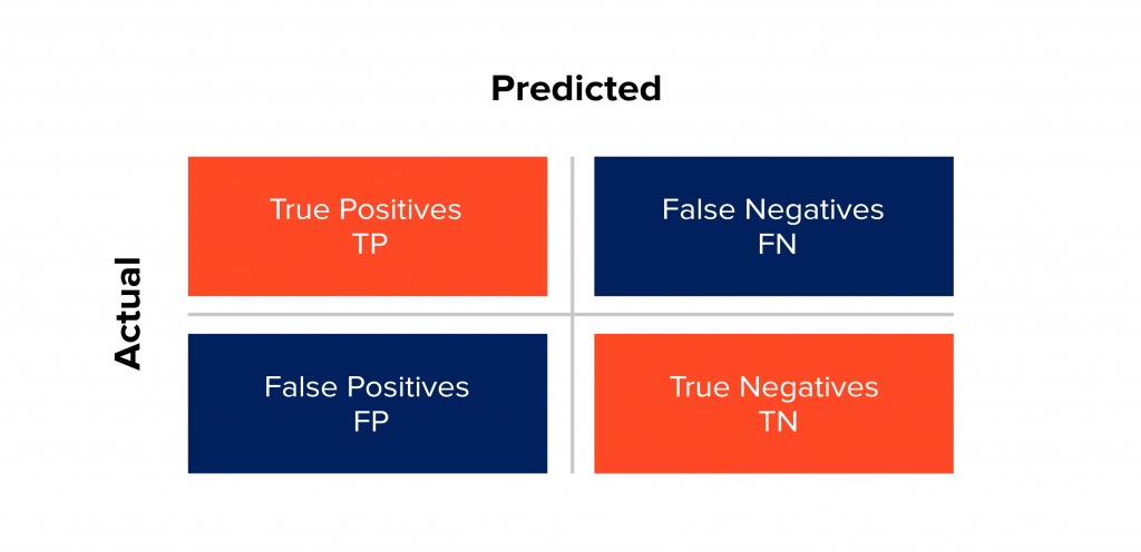 The Data Science Project Life Cycle: the confusion matrix