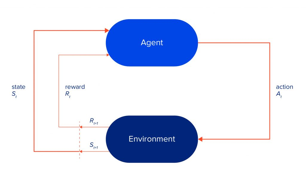 agent and environment (MDP) interaction