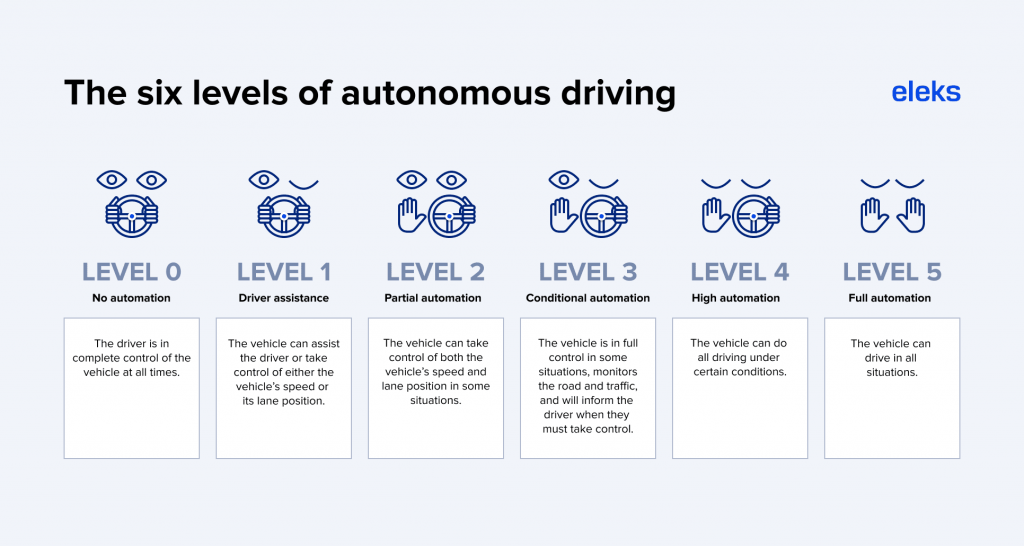 The six levels of autonomous driving